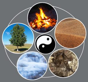 Feng shui. The five elements of creation: fire, ground, metal, water, tree. Collage